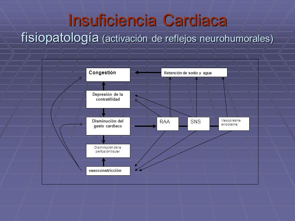 Insuficiencia Cardiaca fisiopatología (activación de reflejos neurohumorales) Congestión Retención de sodio y agua Depresión de la contratilidad Dismi