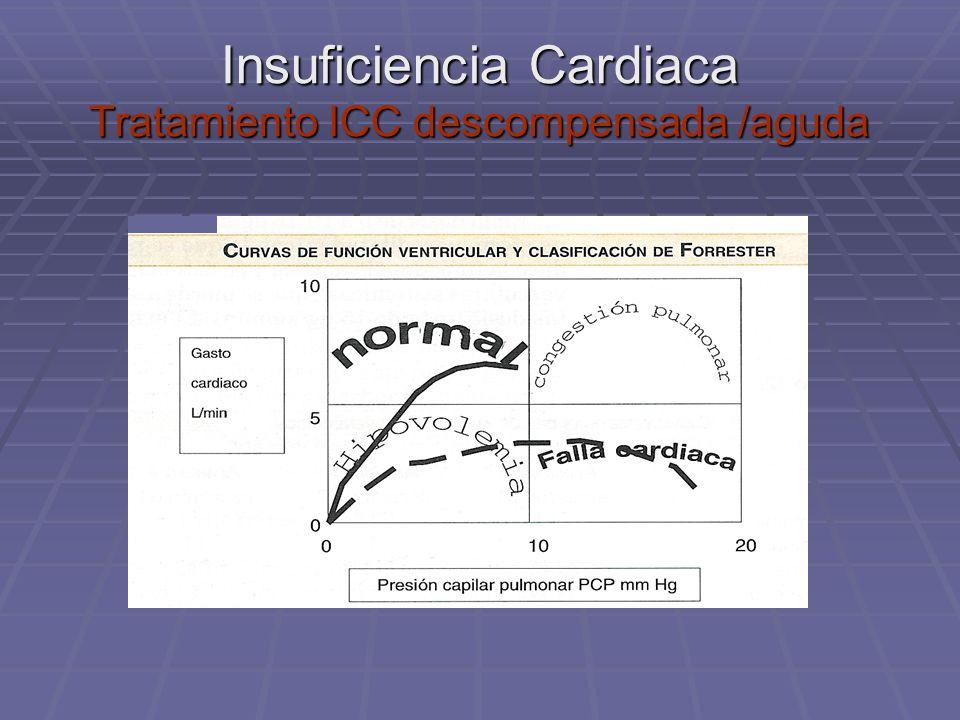 Insuficiencia Cardiaca Tratamiento ICC descompensada /aguda