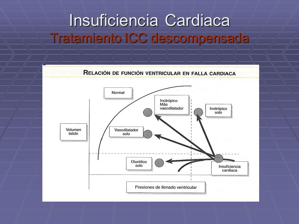 Insuficiencia Cardiaca Tratamiento ICC descompensada