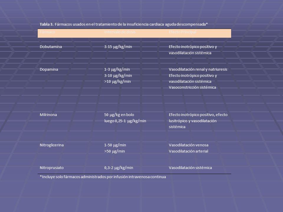 Tabla 3. Fármacos usados en el tratamiento de la insuficiencia cardiaca aguda descompensada* FármacoIntervalo de dosisEfecto Principal Dobutamina3-15