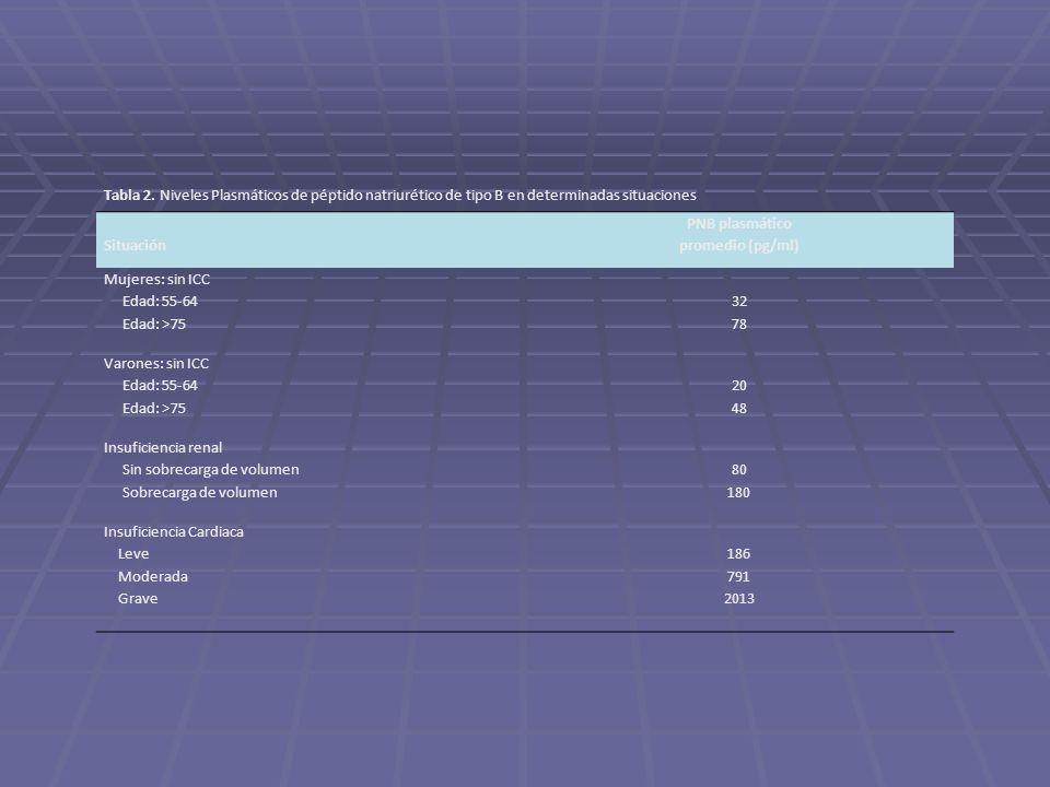 Tabla 2. Niveles Plasmáticos de péptido natriurético de tipo B en determinadas situaciones Situación PNB plasmático promedio (pg/ml) Mujeres: sin ICC