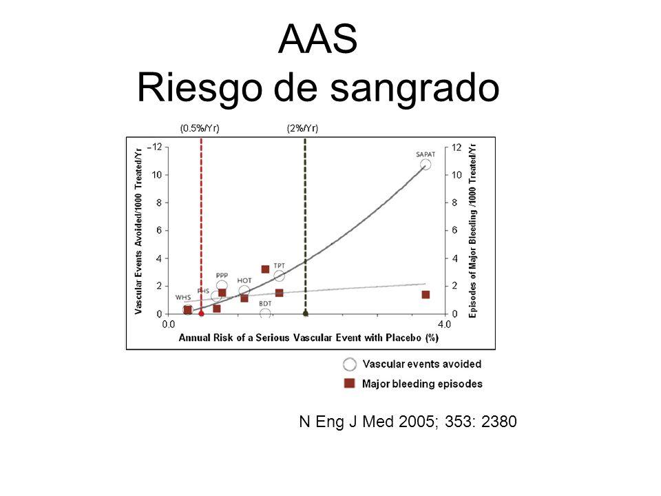 AAS Riesgo de sangrado N Eng J Med 2005; 353: 2380