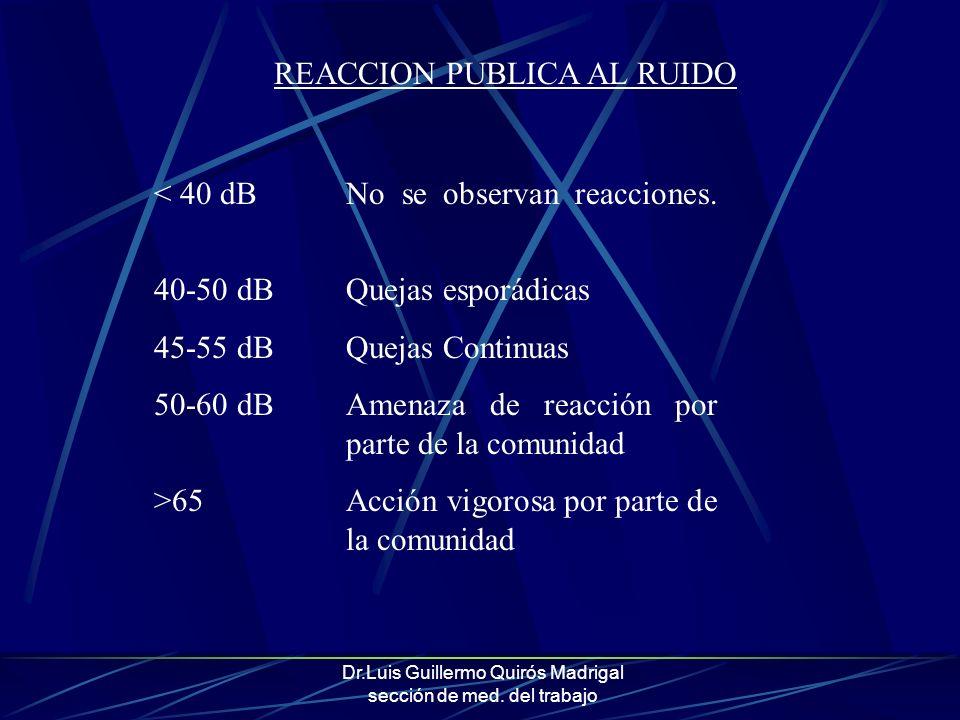 Dr.Luis Guillermo Quirós Madrigal sección de med. del trabajo < 40 dBNo se observan reacciones. 40-50 dBQuejas esporádicas 45-55 dBQuejas Continuas 50