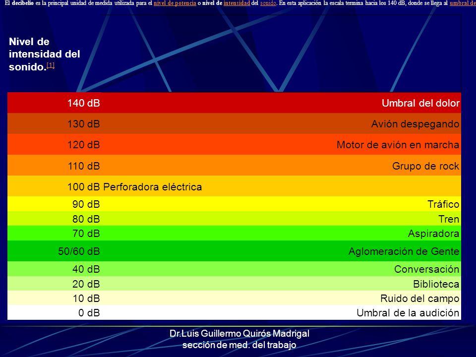 Dr.Luis Guillermo Quirós Madrigal sección de med. del trabajo Nivel de intensidad del sonido. [1] [1] 140 dBUmbral del dolor 130 dBAvión despegando 12