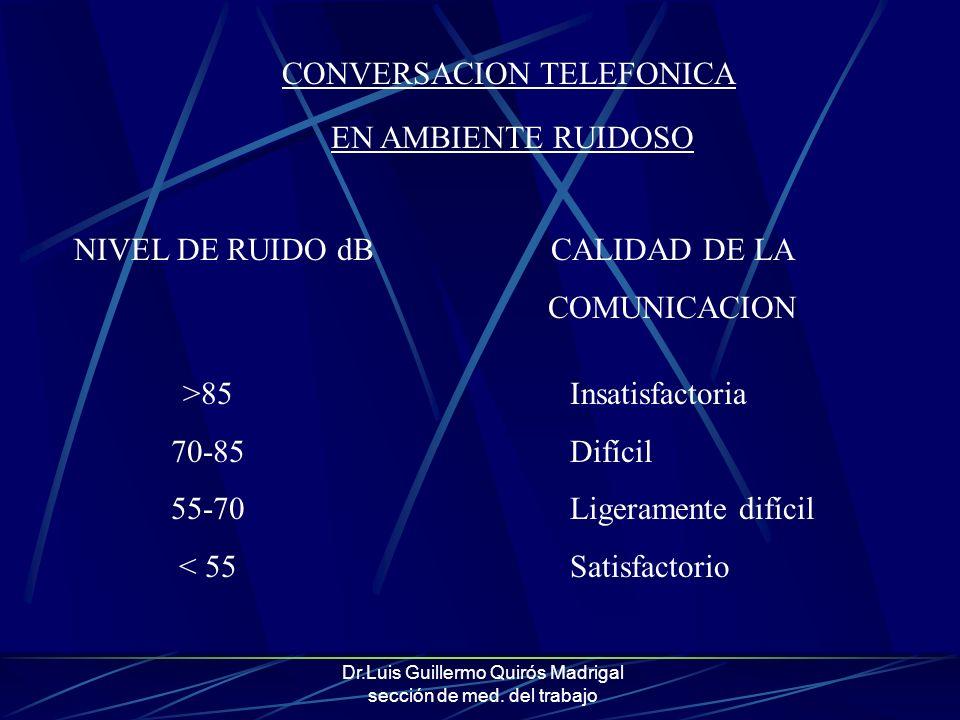 Dr.Luis Guillermo Quirós Madrigal sección de med. del trabajo CONVERSACION TELEFONICA EN AMBIENTE RUIDOSO NIVEL DE RUIDO dBCALIDAD DE LA COMUNICACION
