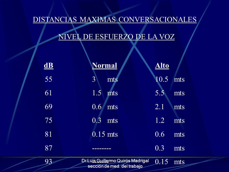 Dr.Luis Guillermo Quirós Madrigal sección de med. del trabajo DISTANCIAS MAXIMAS CONVERSACIONALES NIVEL DE ESFUERZO DE LA VOZ dB 55 61 69 75 81 87 93
