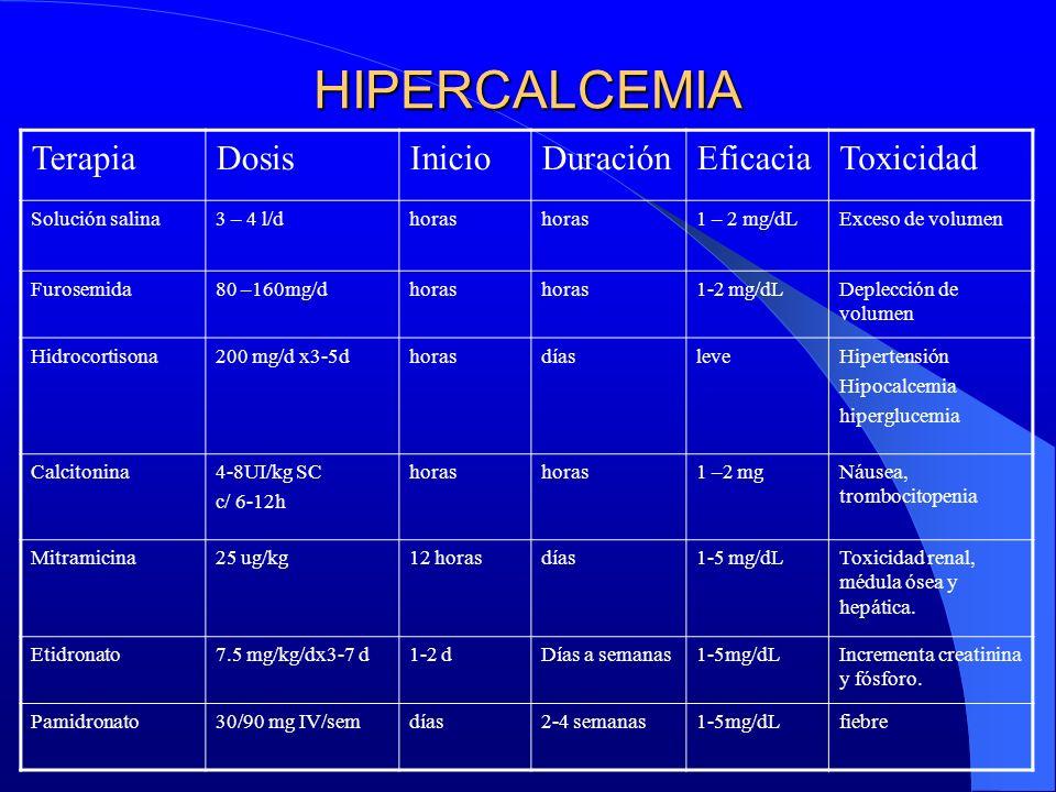 HIPERCALCEMIA TerapiaDosisInicioDuraciónEficaciaToxicidad Solución salina3 – 4 l/dhoras 1 – 2 mg/dLExceso de volumen Furosemida80 –160mg/dhoras 1-2 mg