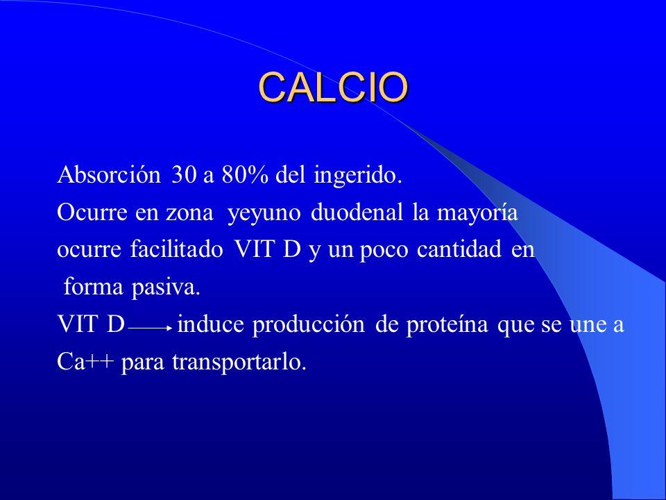 CALCIO Absorción 30 a 80% del ingerido. Ocurre en zona yeyuno duodenal la mayoría ocurre facilitado VIT D y un poco cantidad en forma pasiva. VIT D in