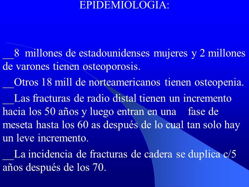 EPIDEMIOLOGIA: __8 millones de estadounidenses mujeres y 2 millones de varones tienen osteoporosis. __Otros 18 mill de norteamericanos tienen osteopen