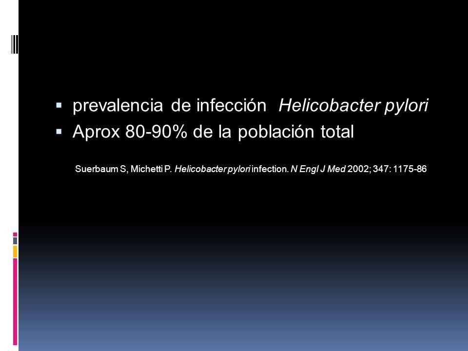 prevalencia de infección Helicobacter pylori Aprox 80-90% de la población total Suerbaum S, Michetti P. Helicobacter pylori infection. N Engl J Med 20
