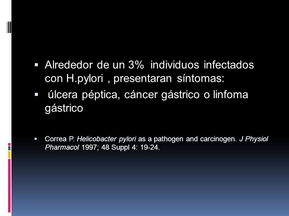 Alrededor de un 3% individuos infectados con H.pylori, presentaran síntomas: úlcera péptica, cáncer gástrico o linfoma gástrico Correa P. Helicobacter