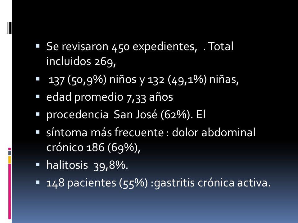 Se revisaron 450 expedientes,. Total incluidos 269, 137 (50,9%) niños y 132 (49,1%) niñas, edad promedio 7,33 años procedencia San José (62%). El sínt