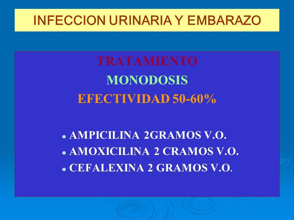 INFECCION URINARIA Y EMBARAZO TRATAMIENTO MONODOSIS EFECTIVIDAD 50-60% AMPICILINA 2GRAMOS V.O. AMOXICILINA 2 CRAMOS V.O. CEFALEXINA 2 GRAMOS V.O.