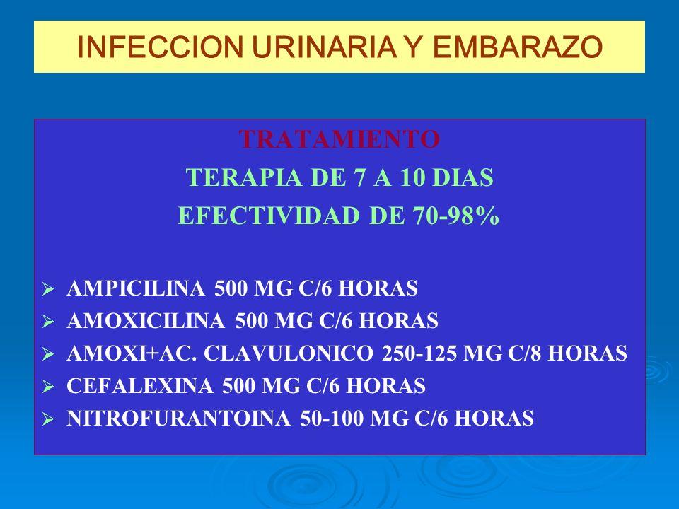 INFECCION URINARIA Y EMBARAZO TRATAMIENTO TERAPIA DE 7 A 10 DIAS EFECTIVIDAD DE 70-98% AMPICILINA 500 MG C/6 HORAS AMOXICILINA 500 MG C/6 HORAS AMOXI+