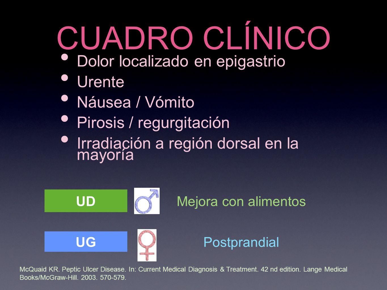 CUADRO CLÍNICO Dolor localizado en epigastrio Urente Náusea / Vómito Pirosis / regurgitación Irradiación a región dorsal en la mayoría McQuaid KR.