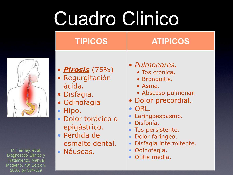 Cuadro Clinico TIPICOSATIPICOS Pirosis (75%) Regurgitación ácida.