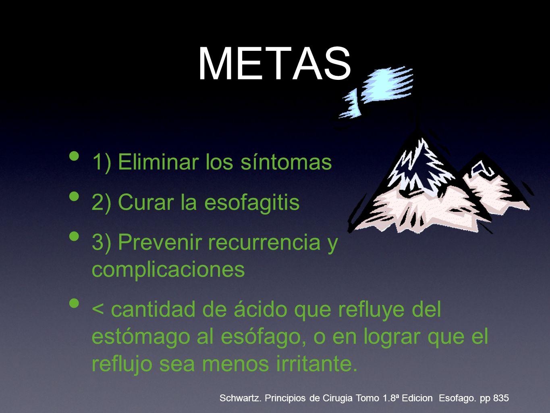 METAS 1) Eliminar los síntomas 2) Curar la esofagitis 3) Prevenir recurrencia y complicaciones < cantidad de ácido que refluye del estómago al esófago, o en lograr que el reflujo sea menos irritante.