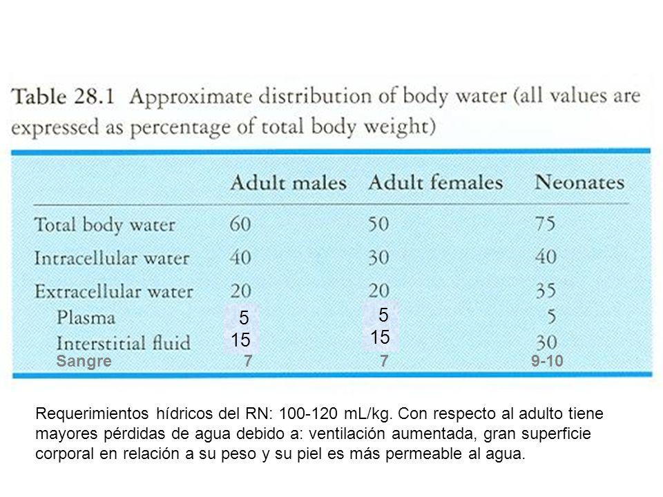 Requerimientos hídricos del RN: 100-120 mL/kg. Con respecto al adulto tiene mayores pérdidas de agua debido a: ventilación aumentada, gran superficie