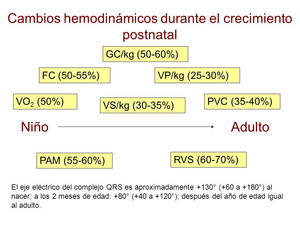 Cambios hemodinámicos durante el crecimiento postnatal NiñoAdulto PAM (55-60%) RVS (60-70%) VS/kg (30-35%) VO 2 (50%) FC (50-55%) GC/kg (50-60%) VP/kg