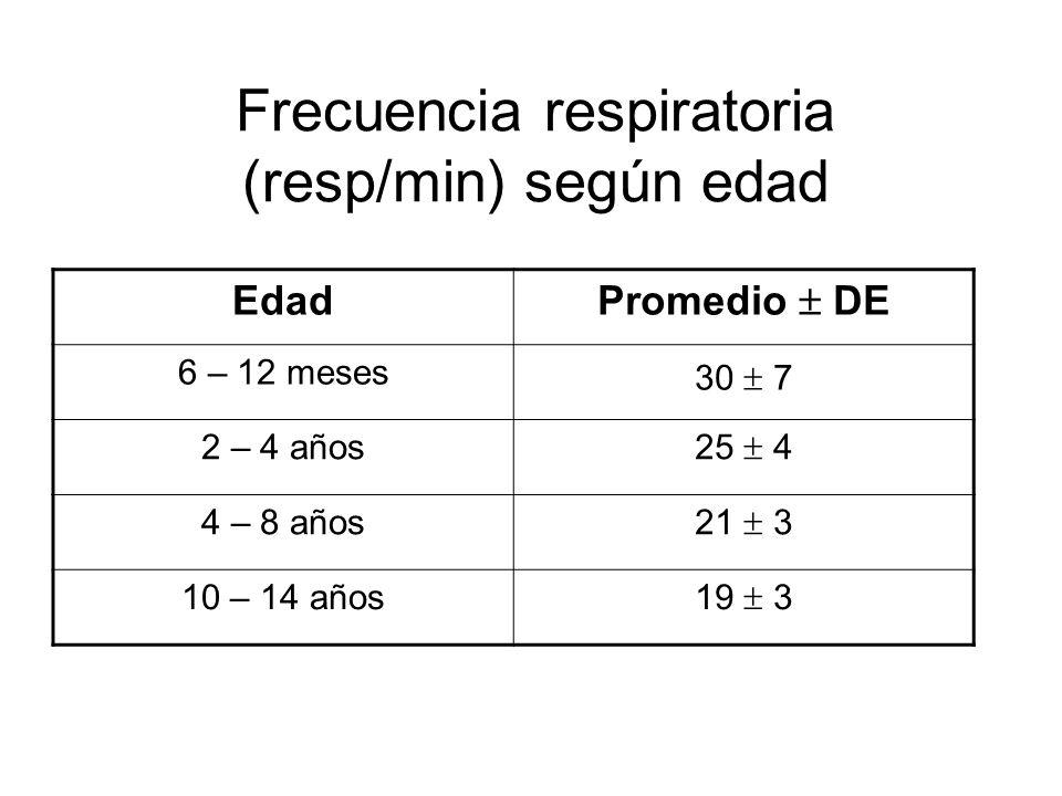 Frecuencia respiratoria (resp/min) según edad Edad Promedio DE 6 – 12 meses 30 7 2 – 4 años 25 4 4 – 8 años 21 3 10 – 14 años 19 3