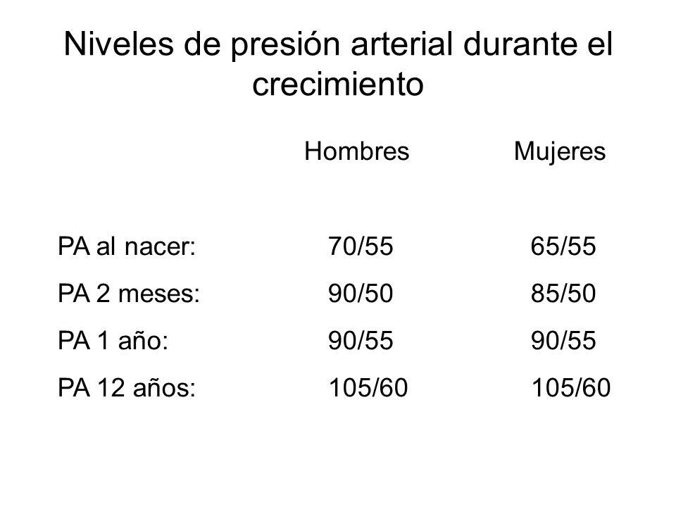 Niveles de presión arterial durante el crecimiento Hombres Mujeres PA al nacer: 70/5565/55 PA 2 meses:90/5085/50 PA 1 año:90/5590/55 PA 12 años:105/60