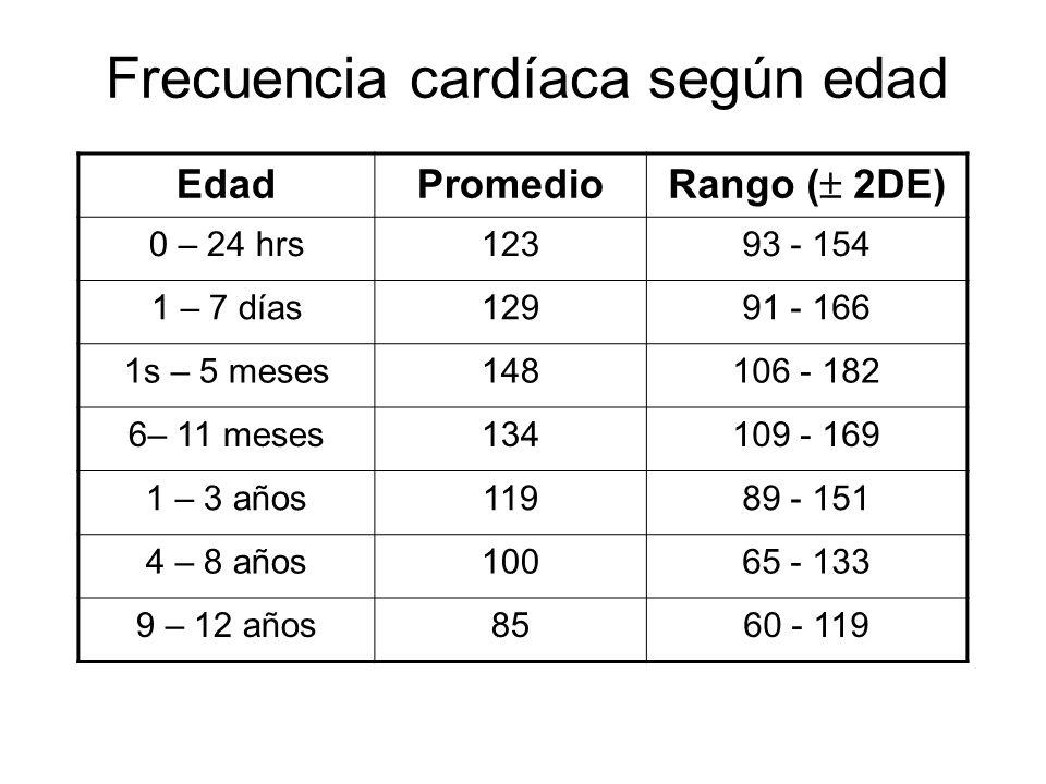 Frecuencia cardíaca según edad EdadPromedio Rango ( 2DE) 0 – 24 hrs12393 - 154 1 – 7 días12991 - 166 1s – 5 meses148106 - 182 6– 11 meses134109 - 169