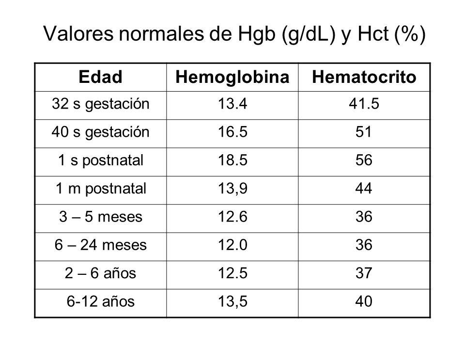 Valores normales de Hgb (g/dL) y Hct (%) EdadHemoglobinaHematocrito 32 s gestación13.441.5 40 s gestación16.551 1 s postnatal18.556 1 m postnatal13,94