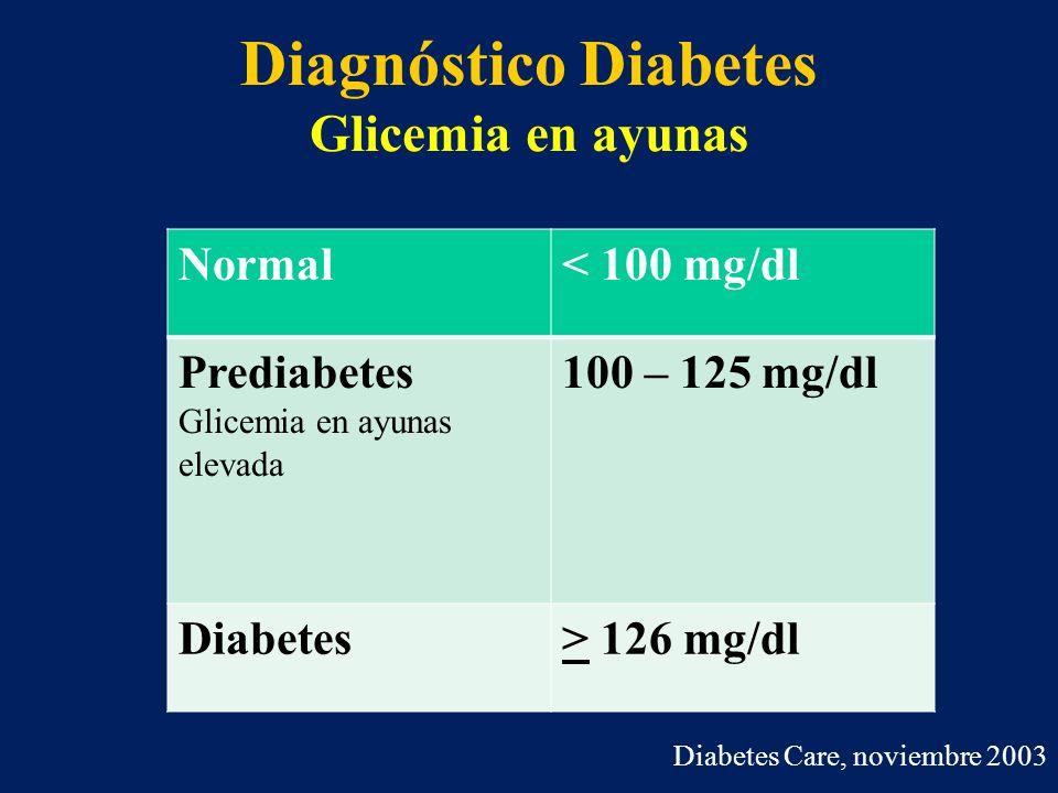 Diagnóstico Diabetes Glicemia en ayunas Diabetes Care, noviembre 2003 Normal< 100 mg/dl Prediabetes Glicemia en ayunas elevada 100 – 125 mg/dl Diabete