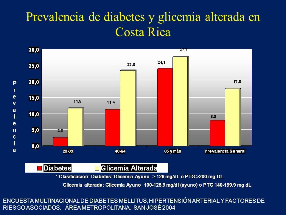 Prevalencia de diabetes y glicemia alterada en Costa Rica PrevalenciaPrevalencia * Clasificación: Diabetes: Glicemia Ayuno 126 mg/dl o PTG >200 mg DL