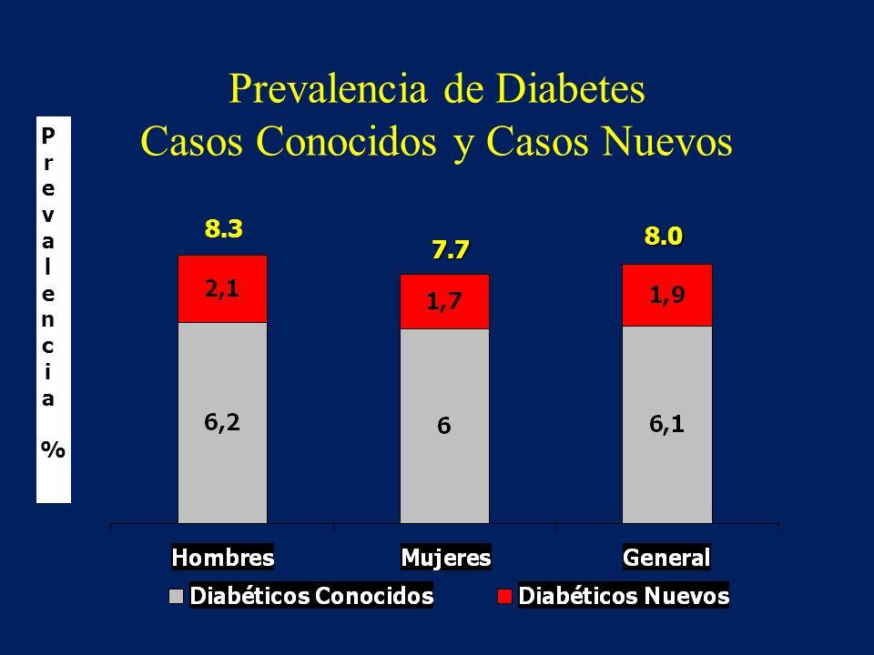 Prevalencia de Diabetes Casos Conocidos y Casos Nuevos Prevalencia%Prevalencia% 8.3 7.7 8.0