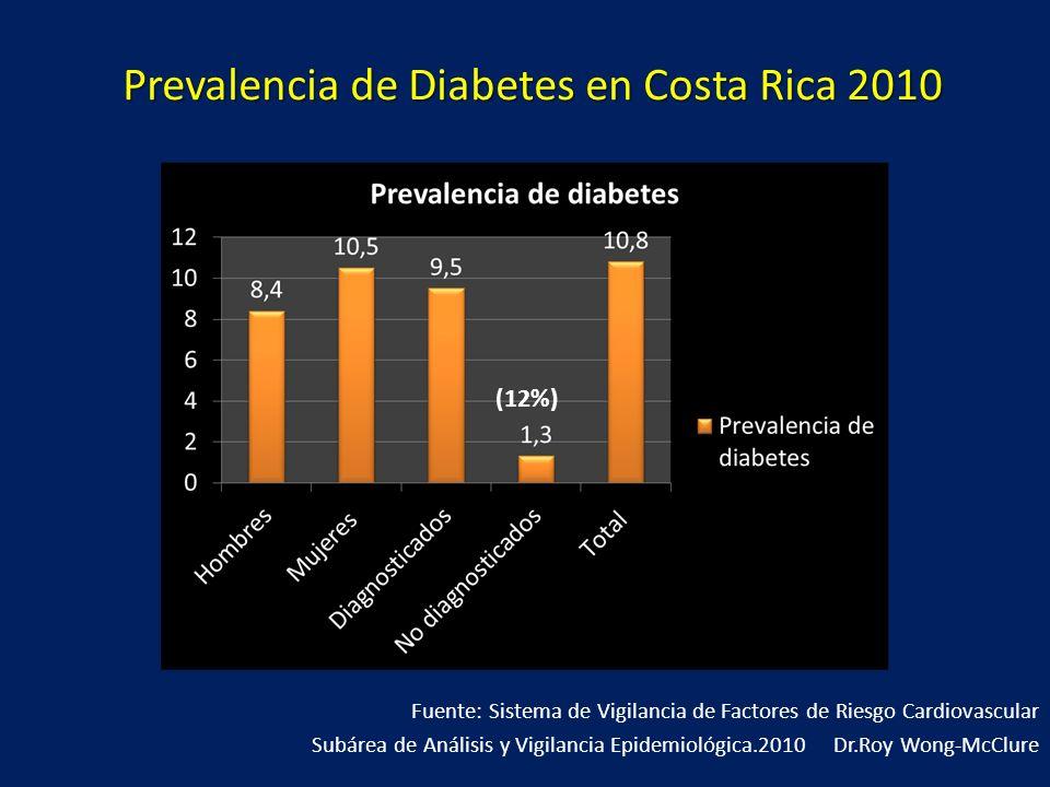 Prevalencia de Diabetes en Costa Rica 2010 Fuente: Sistema de Vigilancia de Factores de Riesgo Cardiovascular Subárea de Análisis y Vigilancia Epidemi