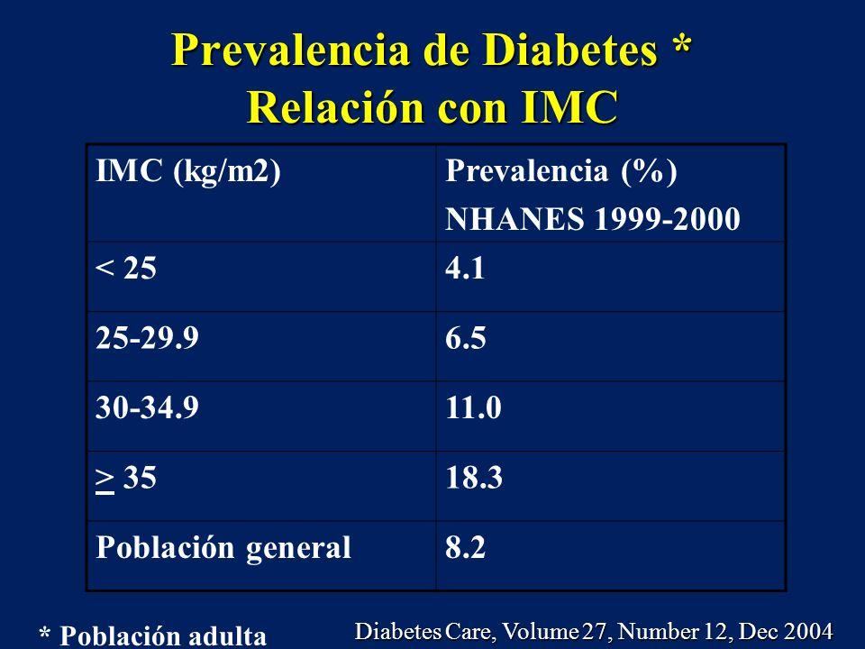 Prevalencia de Diabetes * Relación con IMC IMC (kg/m2)Prevalencia (%) NHANES 1999-2000 < 254.1 25-29.96.5 30-34.911.0 > 3518.3 Población general8.2 *