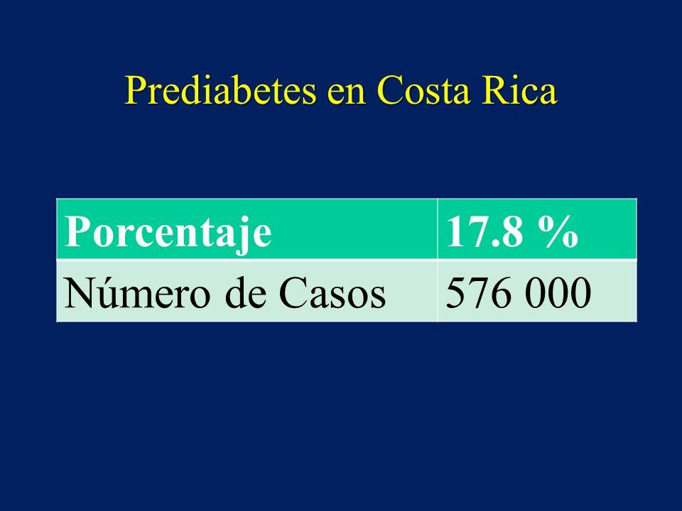 Prediabetes en Costa Rica Porcentaje17.8 % Número de Casos576 000