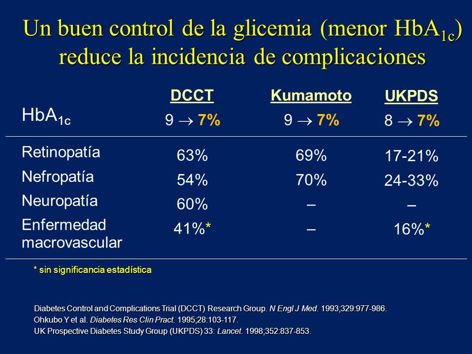 HbA 1c Retinopatía Nefropatía Neuropatía Enfermedad macrovascular DCCT 9 7% 63% 54% 60% 41%* Kumamoto 9 7% 69% 70% – UKPDS 8 7% 17-21% 24-33% – 16%* D