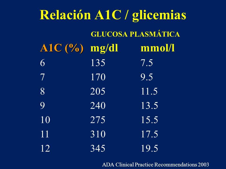 Relación A1C / glicemias A1C (%) mg/dlmmol/l 61357.5 71709.5 820511.5 924013.5 1027515.5 1131017.5 1234519.5 GLUCOSA PLASMÁTICA ADA Clinical Practice