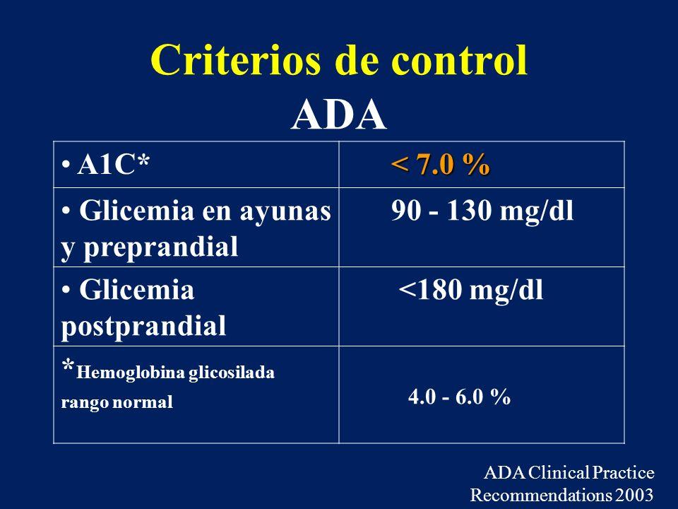 Criterios de control ADA A1C* < 7.0 % Glicemia en ayunas y preprandial 90 - 130 mg/dl Glicemia postprandial <180 mg/dl * Hemoglobina glicosilada rango