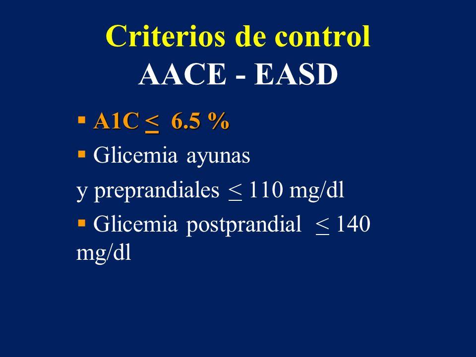 Criterios de control AACE - EASD A1C < 6.5 % Glicemia ayunas y preprandiales < 110 mg/dl Glicemia postprandial < 140 mg/dl