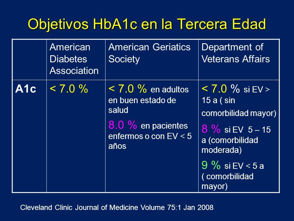 Objetivos HbA1c en la Tercera Edad American Diabetes Association American Geriatics Society Department of Veterans Affairs A1c< 7.0 %< 7.0 % en adulto