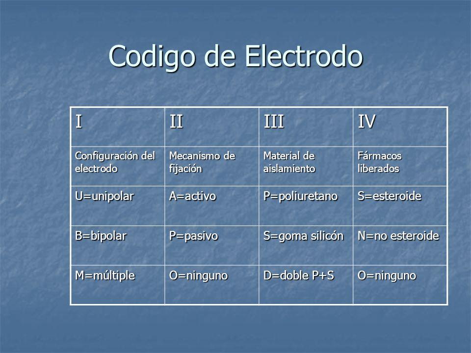 Codigo de Electrodo IIIIIIIV Configuración del electrodo Mecanismo de fijación Material de aislamiento Fármacos liberados U=unipolarA=activoP=poliuret