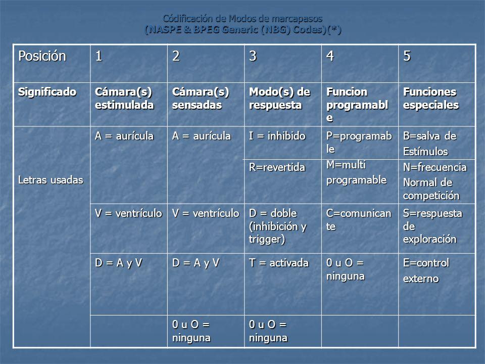 Códificación de Modos de marcapasos (NASPE & BPEG Generic (NBG) Codes)(*) Posición12345 Significado Cámara(s) estimulada Cámara(s) sensadas Modo(s) de