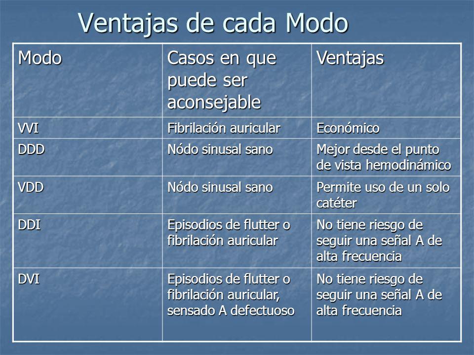 Ventajas de cada Modo Modo Casos en que puede ser aconsejable Ventajas VVI Fibrilación auricular Económico DDD Nódo sinusal sano Mejor desde el punto