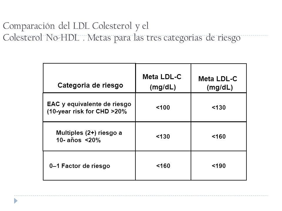 Comparación del LDL Colesterol y el Colesterol No-HDL. Metas para las tres categorias de riesgo Meta LDL-C (mg/dL) Categoria de riesgo Meta LDL-C (mg/