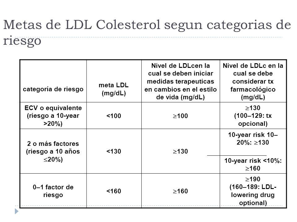 Metas de LDL Colesterol segun categorias de riesgo categoría de riesgo meta LDL (mg/dL) Nivel de LDLcen la cual se deben iniciar medidas terapeuticas