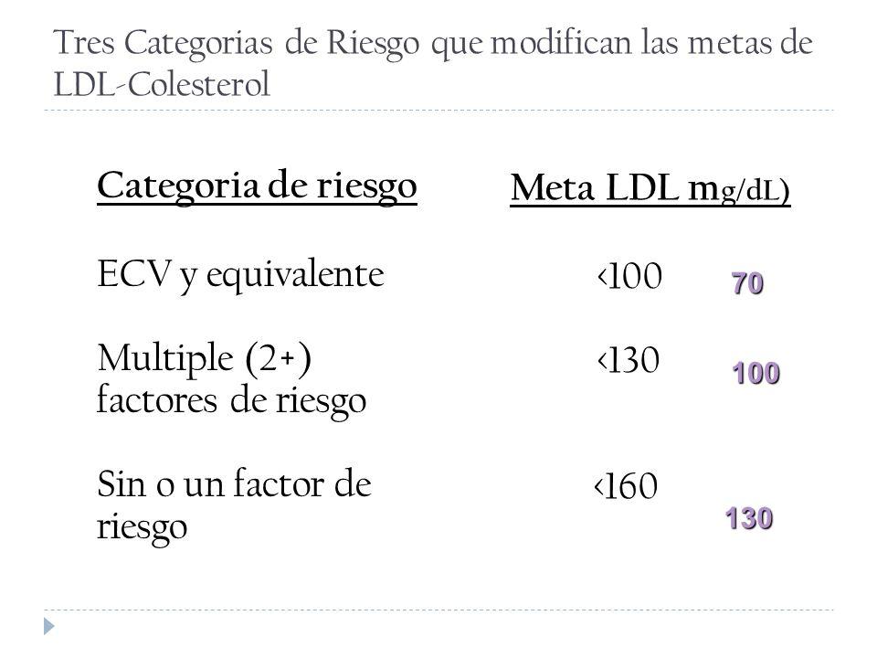 Tres Categorias de Riesgo que modifican las metas de LDL-Colesterol Categoria de riesgo ECV y equivalente Multiple (2+) factores de riesgo Sin o un fa