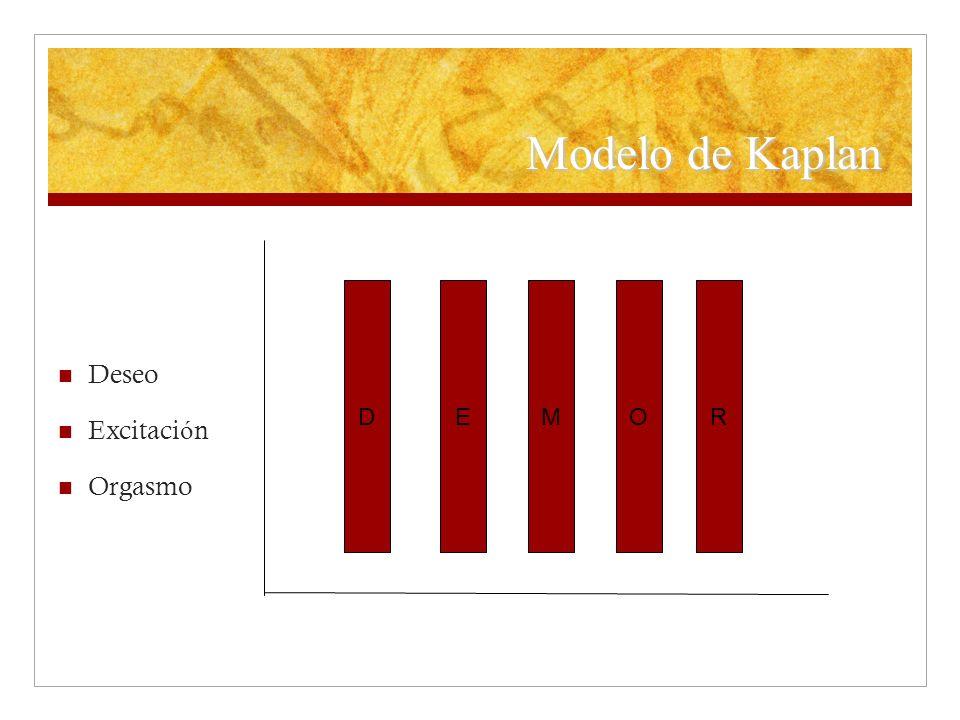 Modelo de Kaplan Deseo Excitaci ó n Orgasmo DMERO