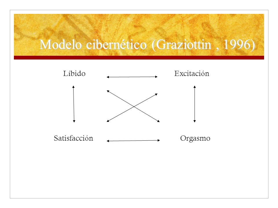 Modelo cibernético (Graziottin, 1996) L í bidoExcitaci ó n Satisfacci ó n Orgasmo