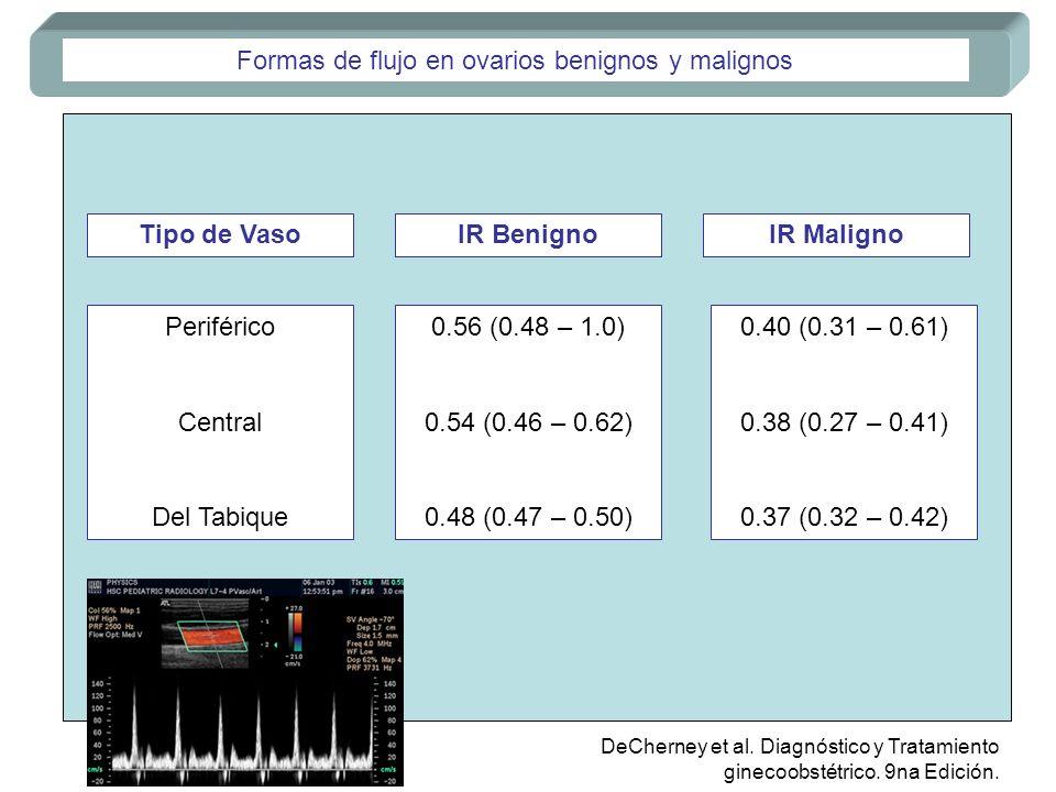 Formas de flujo en ovarios benignos y malignos Tipo de VasoIR BenignoIR Maligno Periférico Central Del Tabique 0.56 (0.48 – 1.0) 0.54 (0.46 – 0.62) 0.
