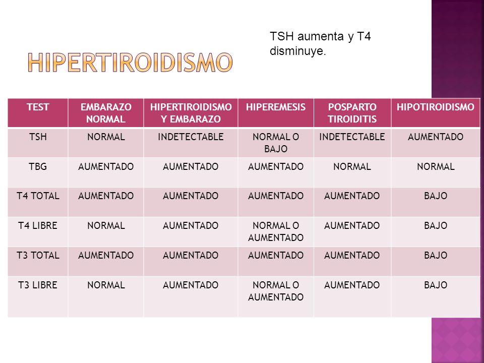 TESTEMBARAZO NORMAL HIPERTIROIDISMO Y EMBARAZO HIPEREMESISPOSPARTO TIROIDITIS HIPOTIROIDISMO TSHNORMALINDETECTABLENORMAL O BAJO INDETECTABLEAUMENTADO