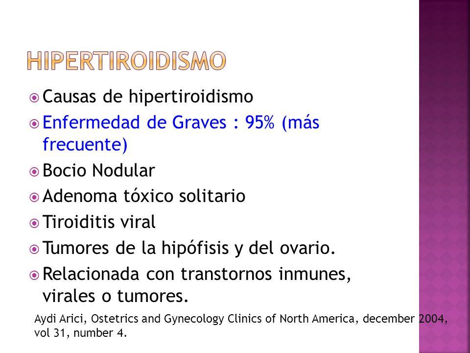 Causas de hipertiroidismo Enfermedad de Graves : 95% (más frecuente) Bocio Nodular Adenoma tóxico solitario Tiroiditis viral Tumores de la hipófisis y