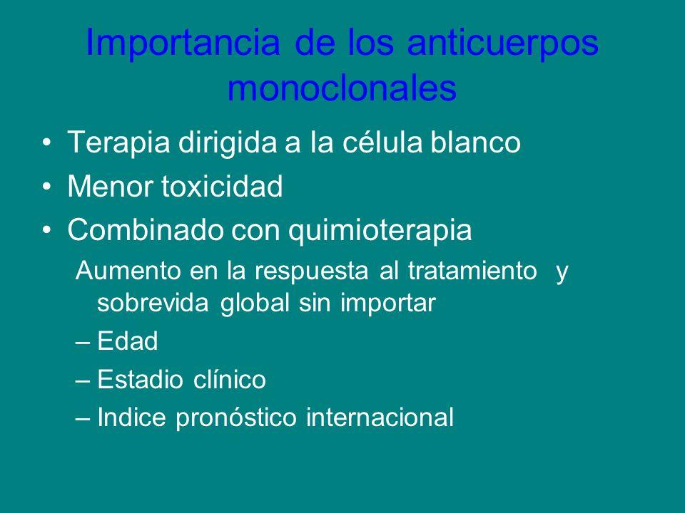 Importancia de los anticuerpos monoclonales Terapia dirigida a la célula blanco Menor toxicidad Combinado con quimioterapia Aumento en la respuesta al